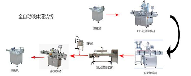 全自动液体灌装机生产线实物图