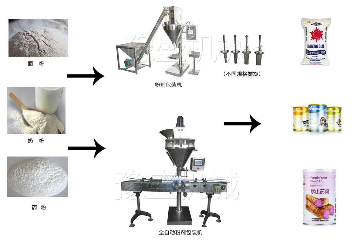 粉剂定量包装机流程图