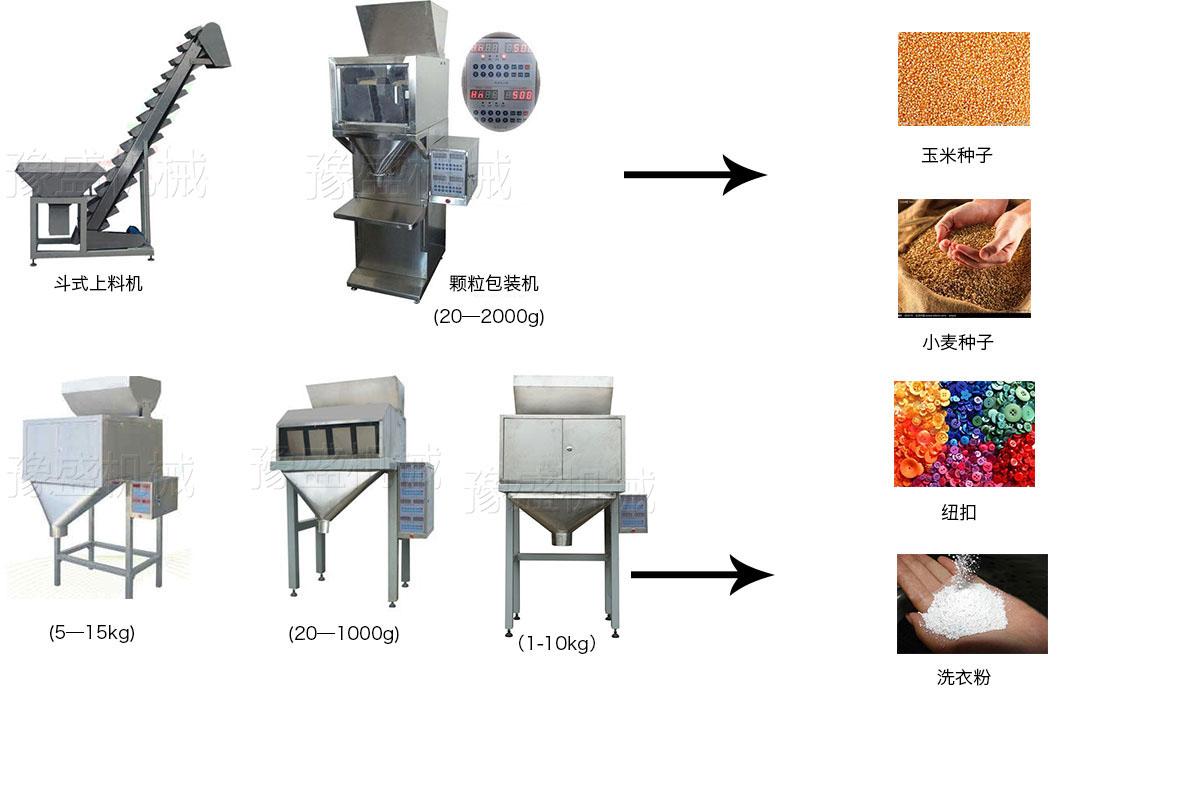 颗粒包装机工作流程图